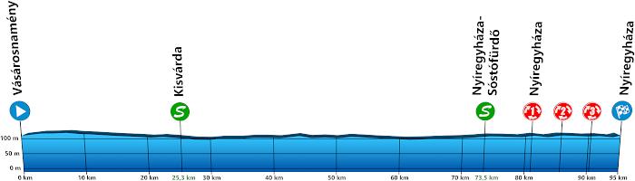 Visegrad 4 Juniors 2020 - Profile Stage 1