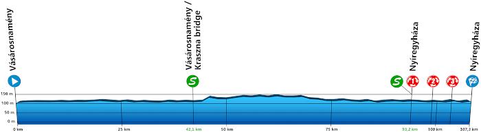 Visegrad 4 Juniors 2020 - Profile Stage Nr. 3