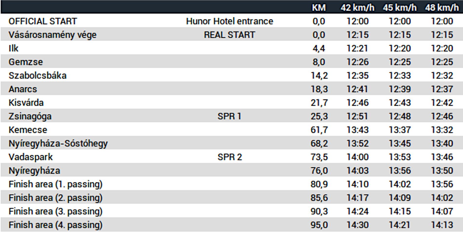 Visegrad 4 Juniors 2020 - Time Schedule Stage 1